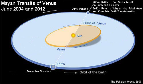 Venus Transits 2004/2012 - Battle and Return